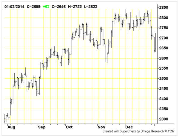 Front Month Daily Cocoa Chart (March 2014)